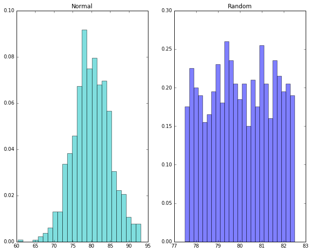 8 2  Box and Whisker Plots — python_for_ss 0 1 1 documentation