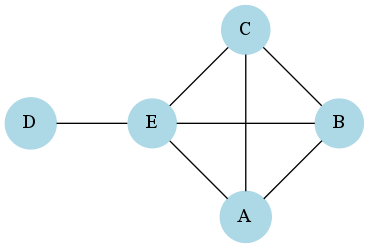 9 1  Social Networks — python_for_ss 0 1 1 documentation