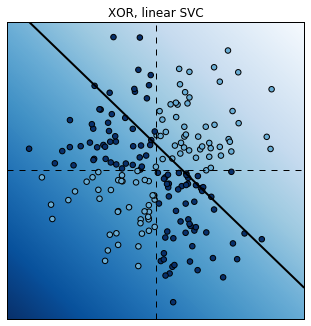 7 3  Using Support Vector Machines for classification tasks