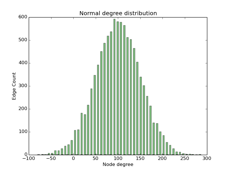 how to make bell shaped curve for binomial distribution